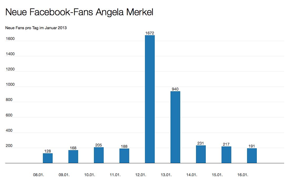 Angela Merkel Facebook Fans