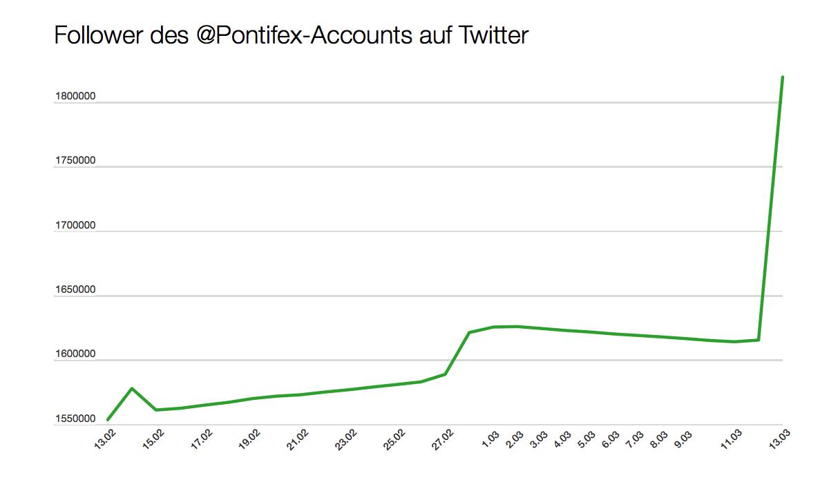 @pontifex-Follower